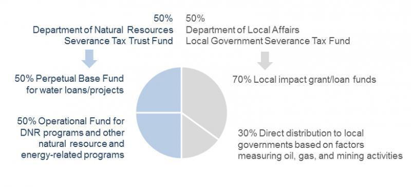 severance_tax_distribution.jpg