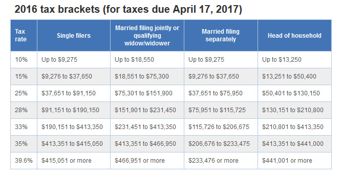 The best dating sites 2018 tax brackets