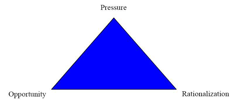 fraud_triangle_image.png